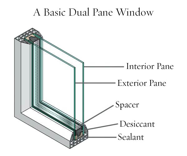 An illustrated diagram of a dual pane window showing the framing, interior pane, exterior pane, spacer, desiccant, and sealant